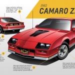 1982 Chevrolet Camao Z28