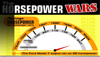 The Horsepower Wars - Muscle Cars Blog