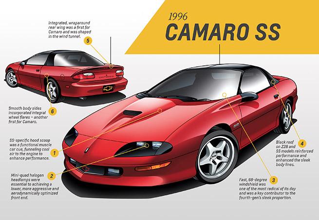 1996 Chevrolet Camaro SS Infographic