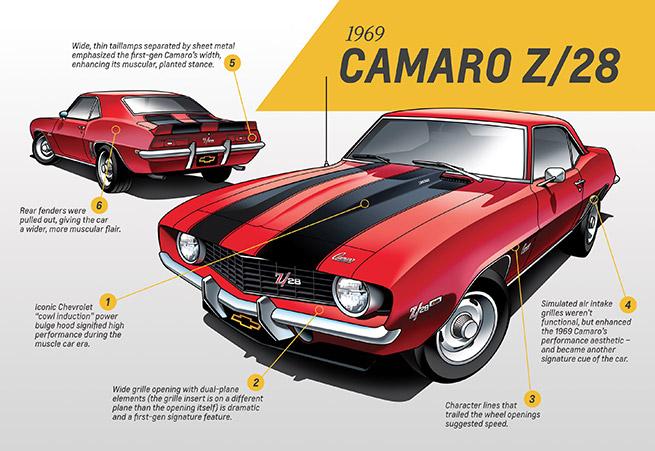 1969 Chevrolet Camaro Z28 Infographic