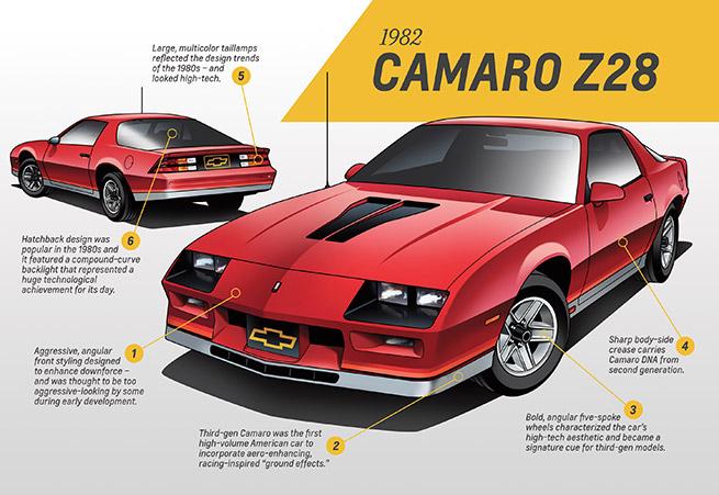 1982 Chevrolet Camao Z28 Infographic