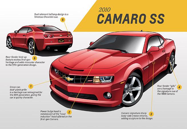 2010 Chevrolet Camaro SS Infographic