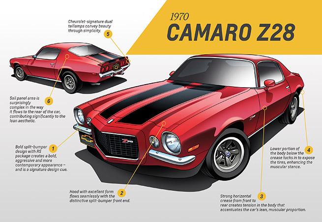 1970 Chevrolet Camaro Z28 Infographic
